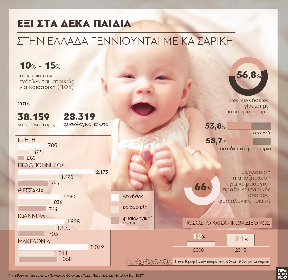 27eedcd5c62 Έξι στα δέκα παιδιά στην Ελλάδα γεννιούνται με καισαρική - ΑΠΕ-ΜΠΕ