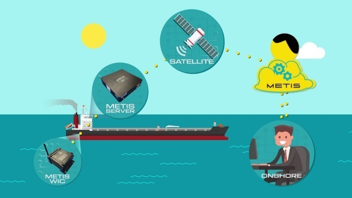 High-tech Greek innovative product conquering global shipping
