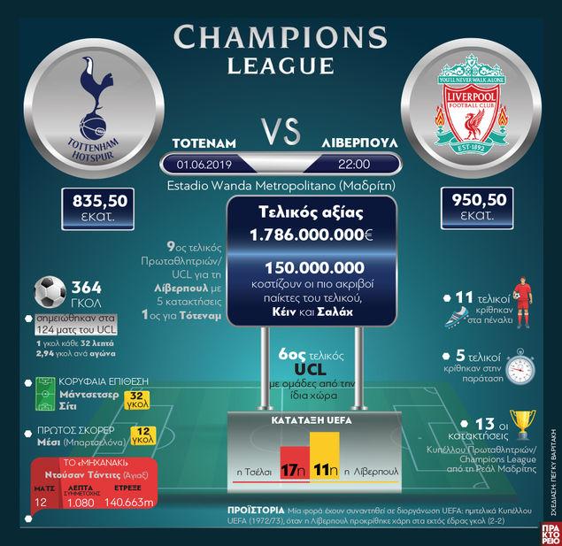 61c6a123a8 Champions League 2019  Τελικός αξίας 1.786.000.000 ευρώ